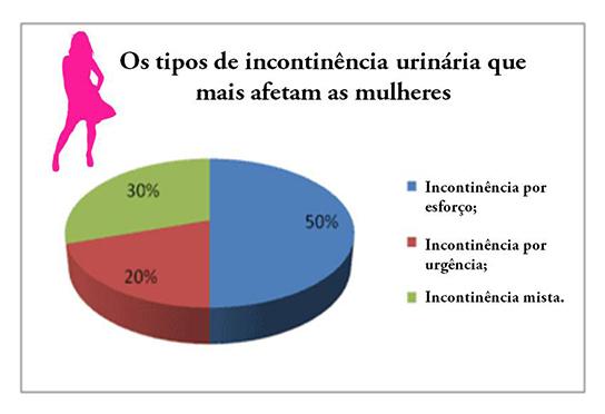 incontinencia-urinaria-feminina