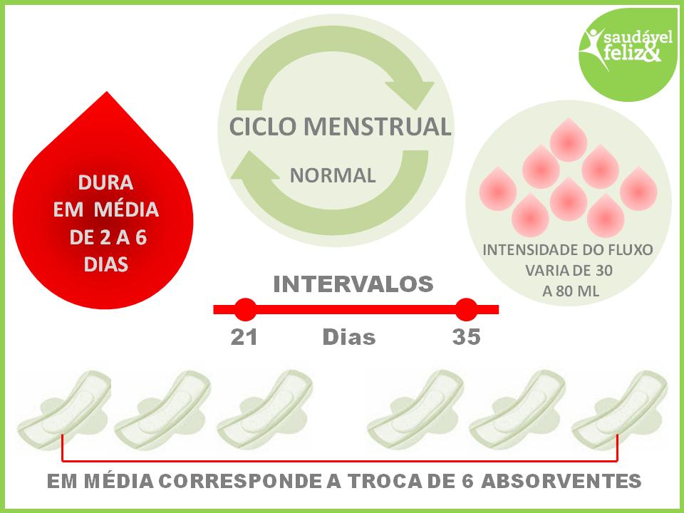 menstruacao-irregular