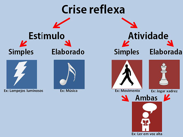 epilepsia-crise-reflexa