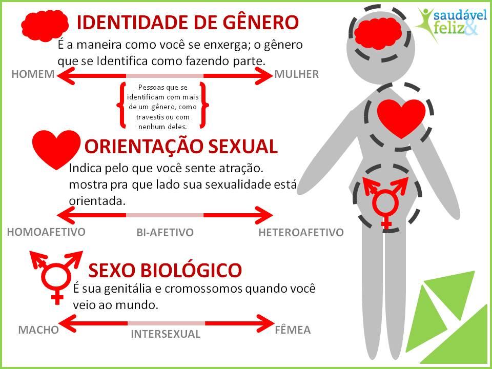 A-identidade-de-genero