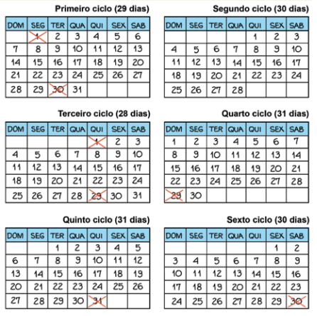 tabelinha-funciona-ciclo-menstrual