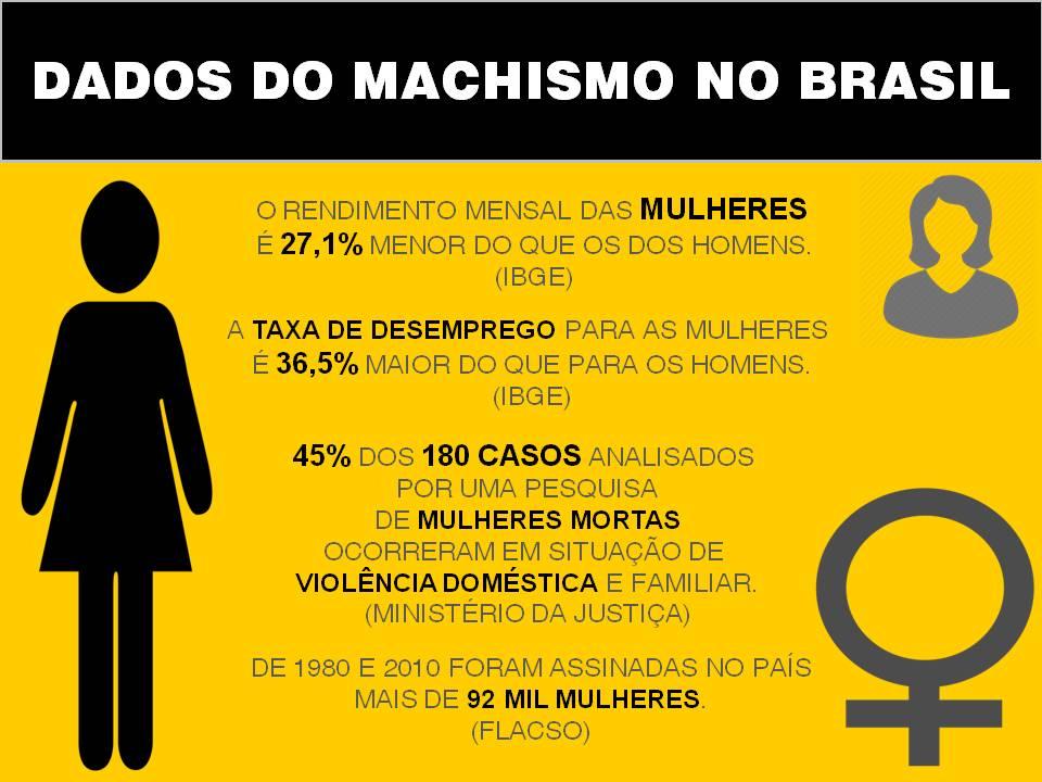 o-machismo-no-brasil