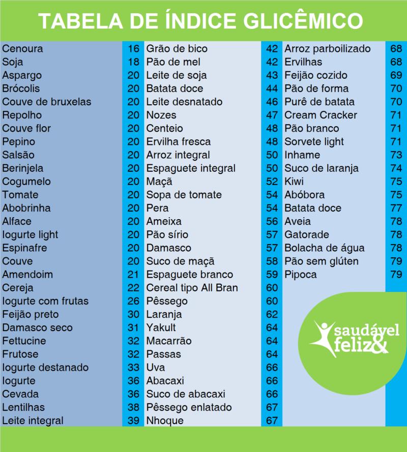 tabela-de-indice-glicemico