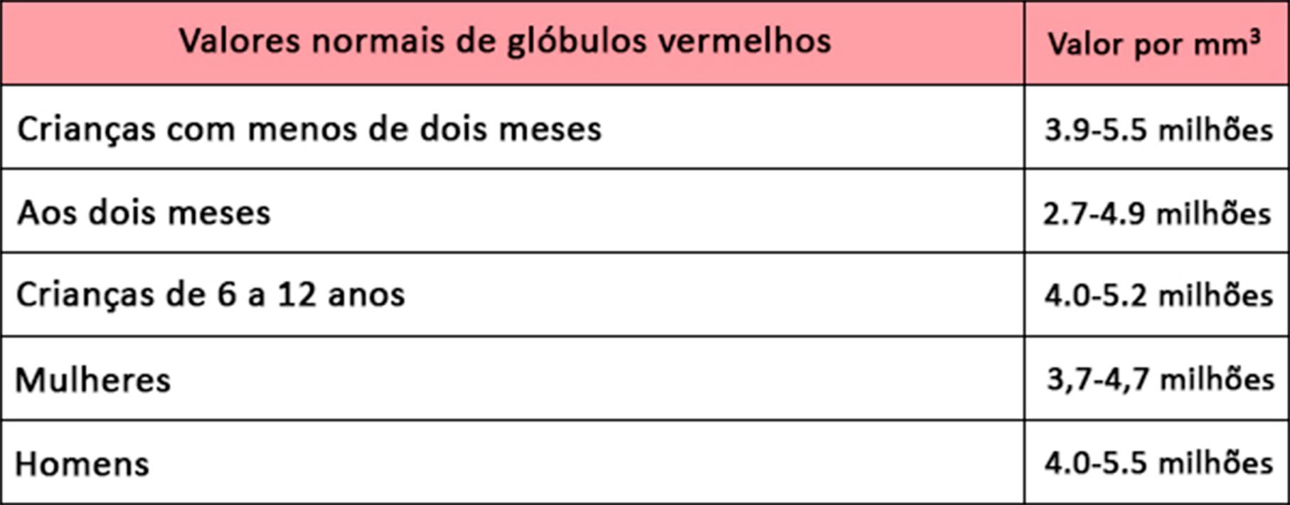 Tabela Glóbulos Vermelhos