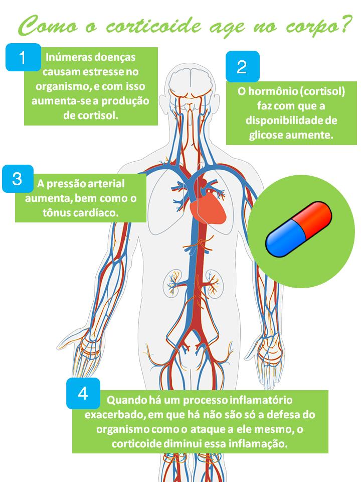 cuidado-com-o-uso-de-corticoides