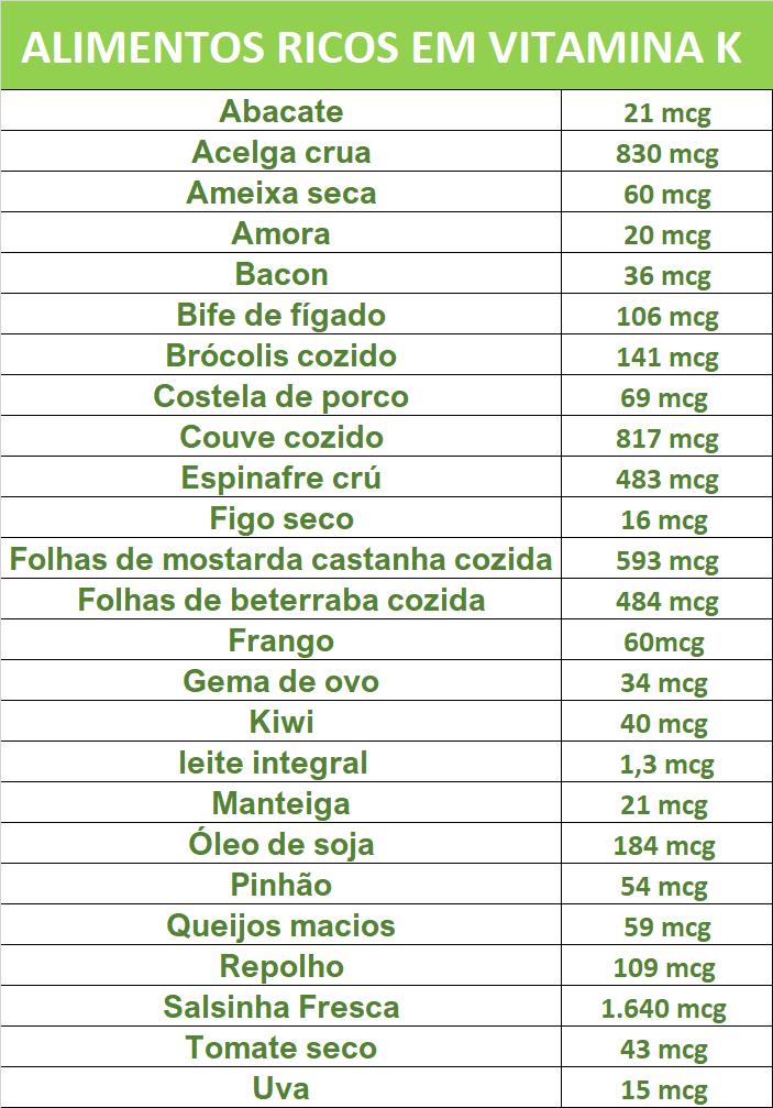 alimentos-ricos-em-vitamina-k