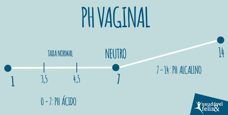 ph-vaginal